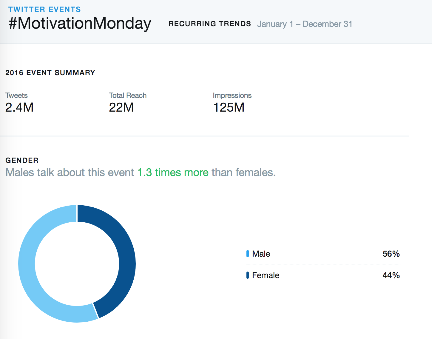 4 recurring hashtag trends that will make your Tweets more impactful