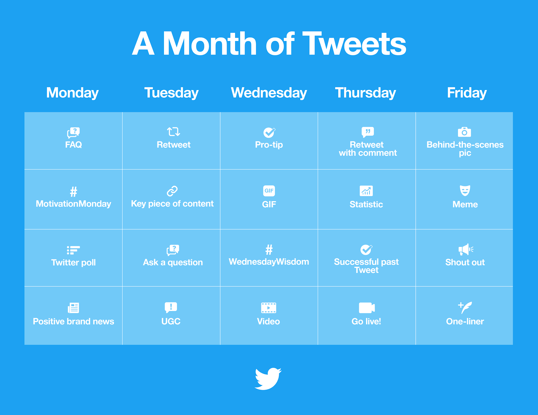 A month of Tweet ideas for brands on Twitter